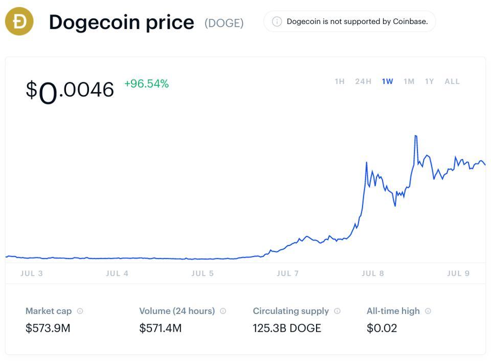 bitcoin, doge, dogecoin, cryptocurrency, TikTok, meme, chart