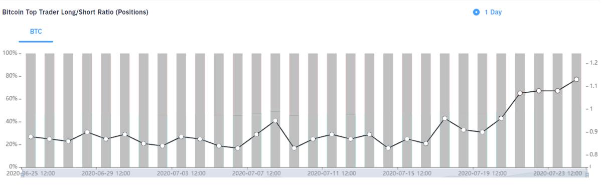 Huobi top traders long/short ratio