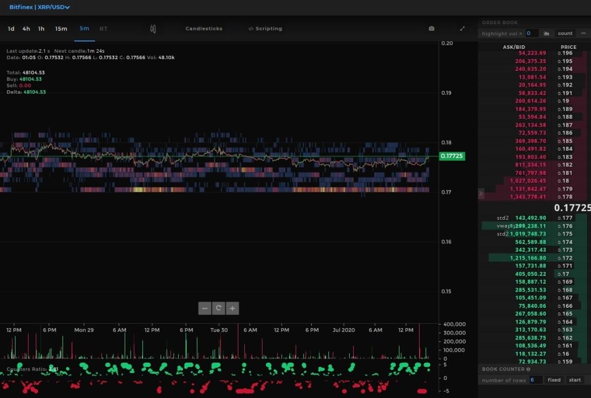 XRP/USD heatmap. Source: Tensorcharts