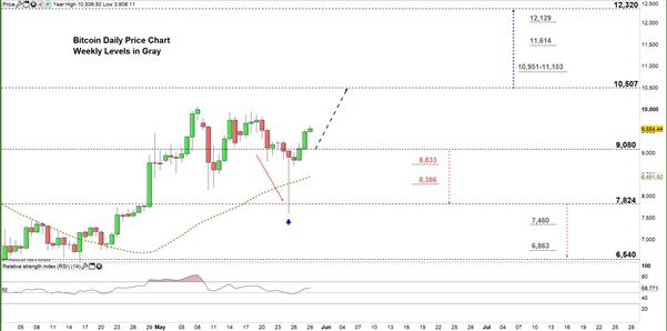 Bitcoin Forecast: BTC/USD Price – Move Higher Hinted Ahead