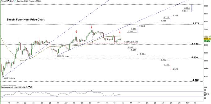 Bitcoin four hour price chart 14-04-20