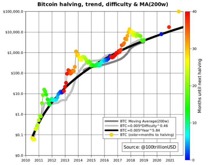 Bitcoin price stock-to-flow forecast as of January 2019