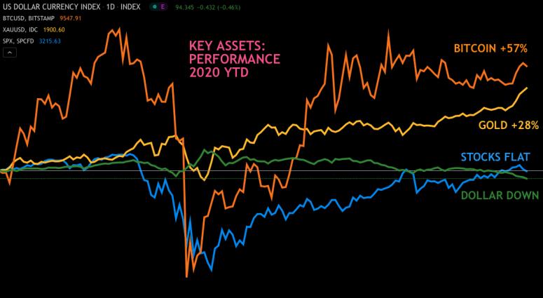 fm-july-28-chart-2-dollar-vs-btc