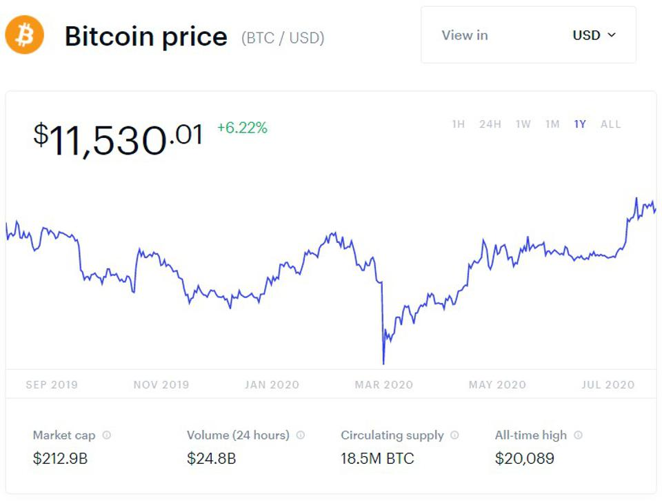 bitcoin, bitcoin price, MicroStrategy, chart