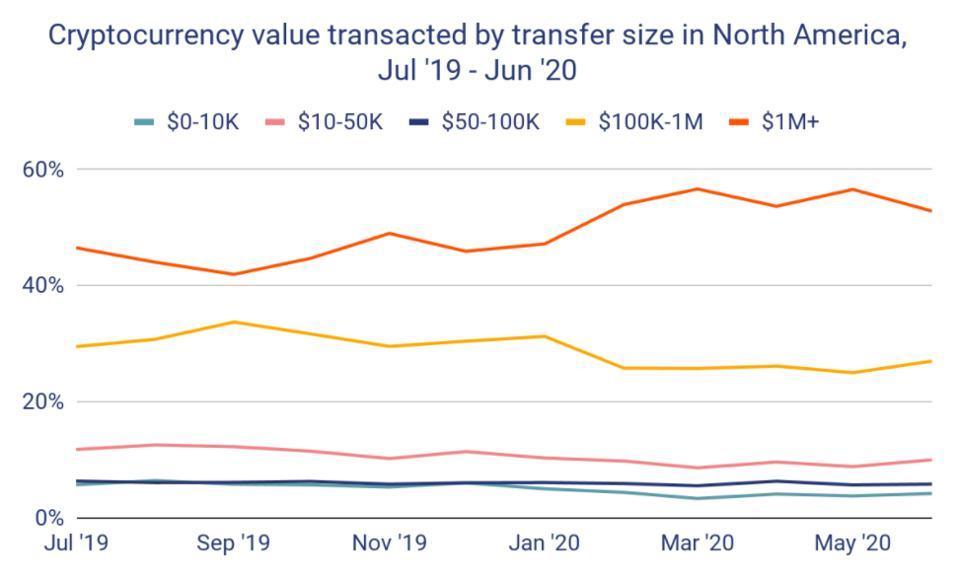 bitcoin, bitcoin price, crypto, Wall Street, chart