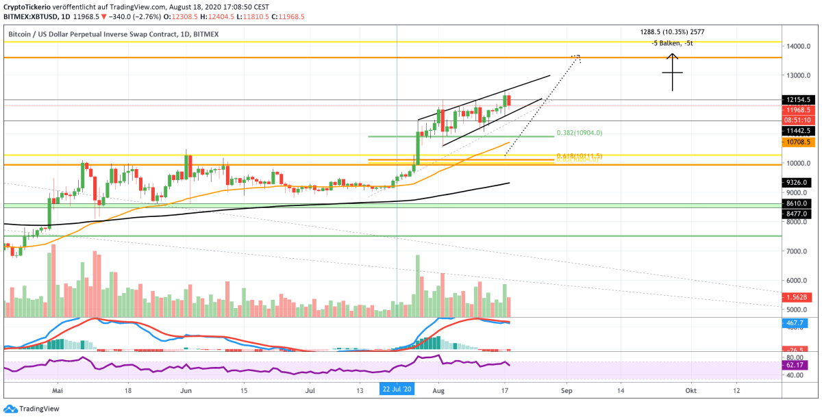 Bitcoin to USD Daily Chart