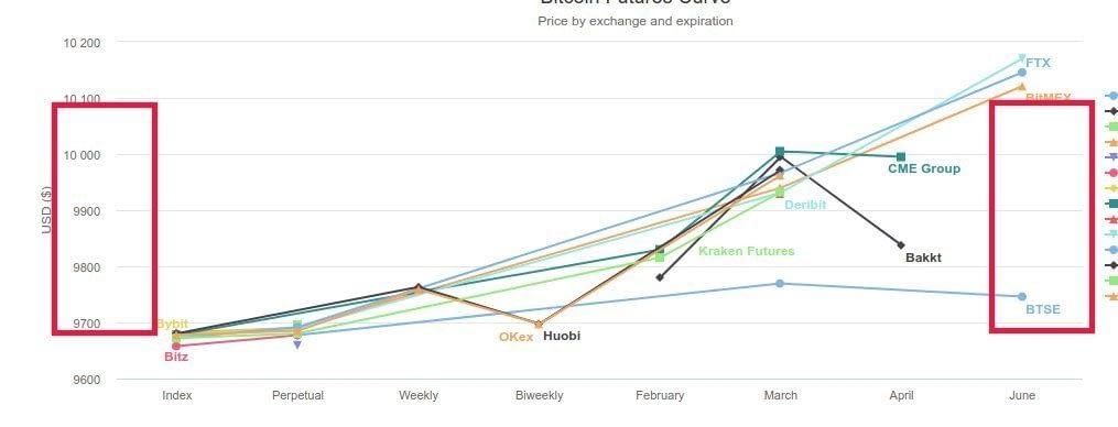Bitcoin Futures Price Ineffeciencies Between Exchanges - Bitcoinfuturesinfo.com