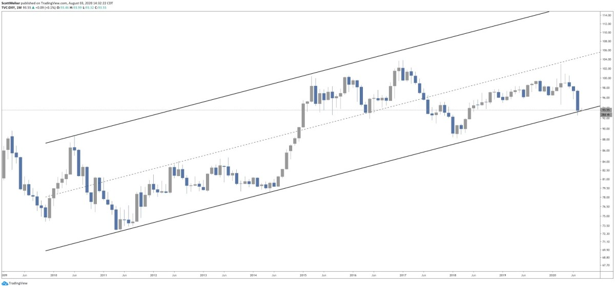 The U.S. dollar tests the lower end of a 12-year trendline