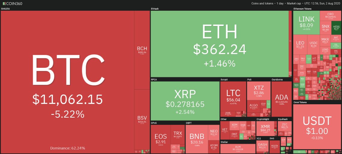 Daily cryptocurrency market snapshot, Aug. 2