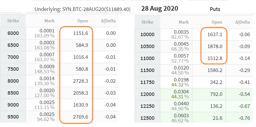 August 28 put (sell) options. Source: Deribit