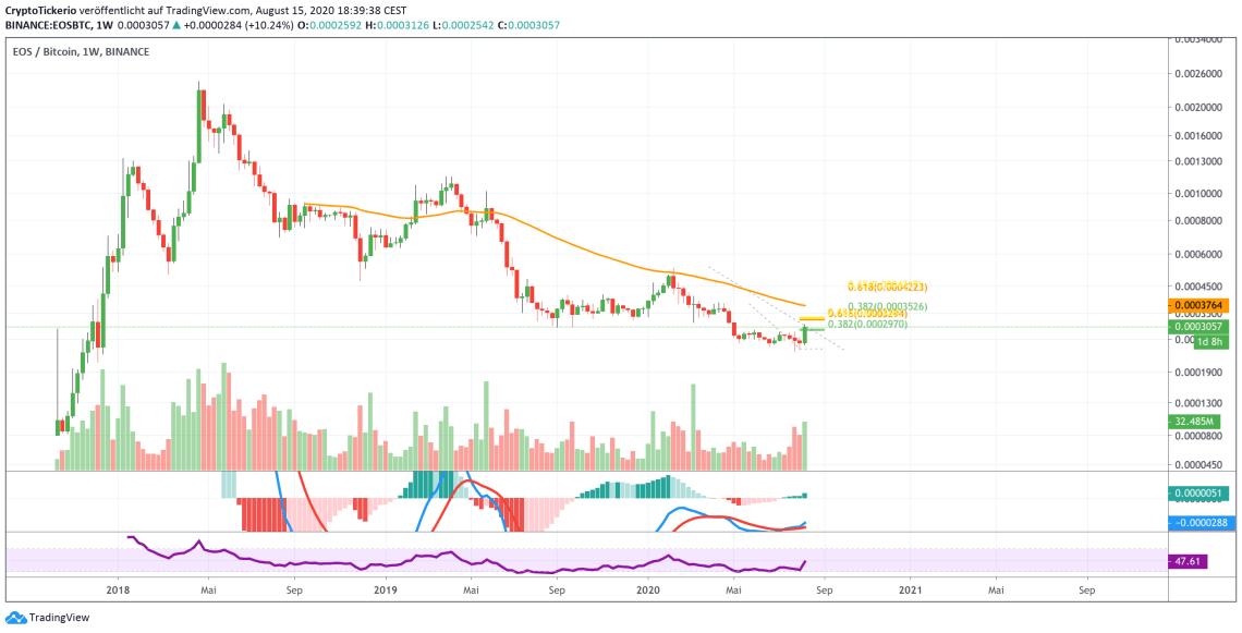 EOSBTC 1W chart on Tradingview
