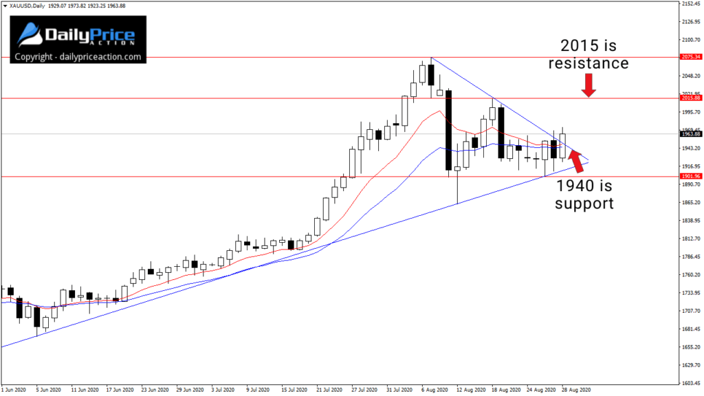 XAUUSD wedge pattern on the daily chart