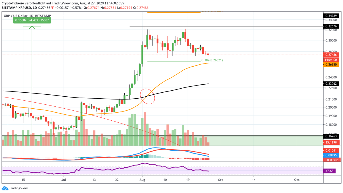 XRP/USD Daily – Tradingview