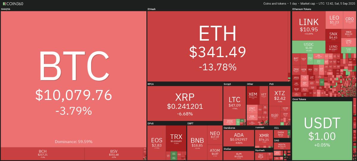 Crypto market daily performance snapshot
