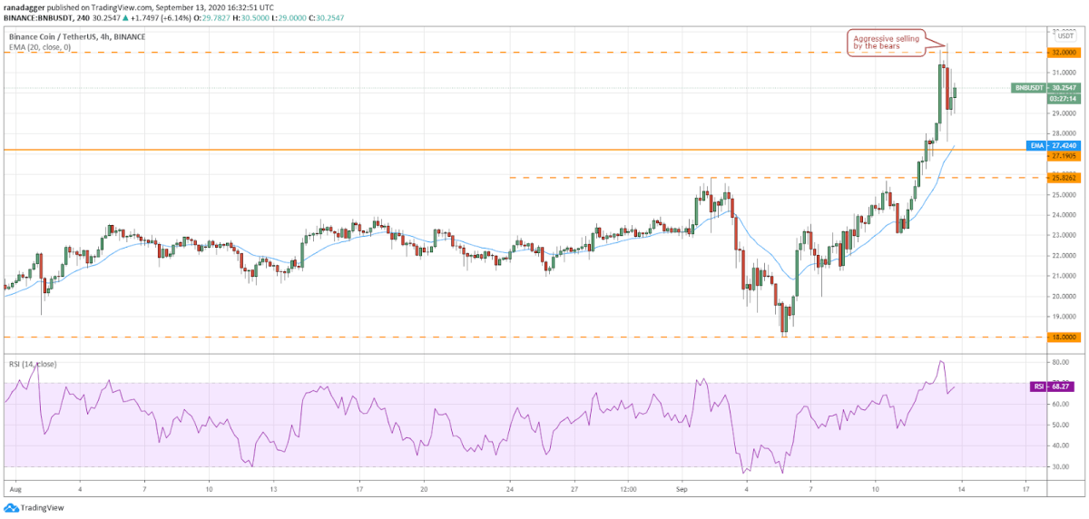 BNB/USD 4-hour chart