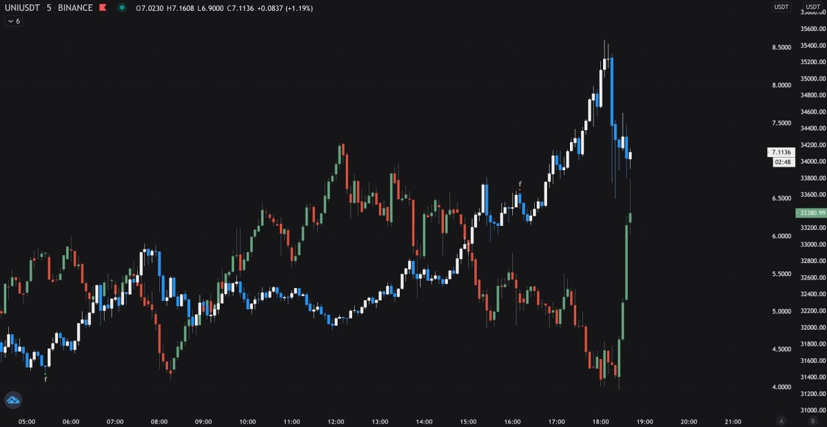 The inverse correlation between YFI and UNI