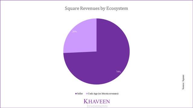 Square Revenue breakdown by Ecosystem