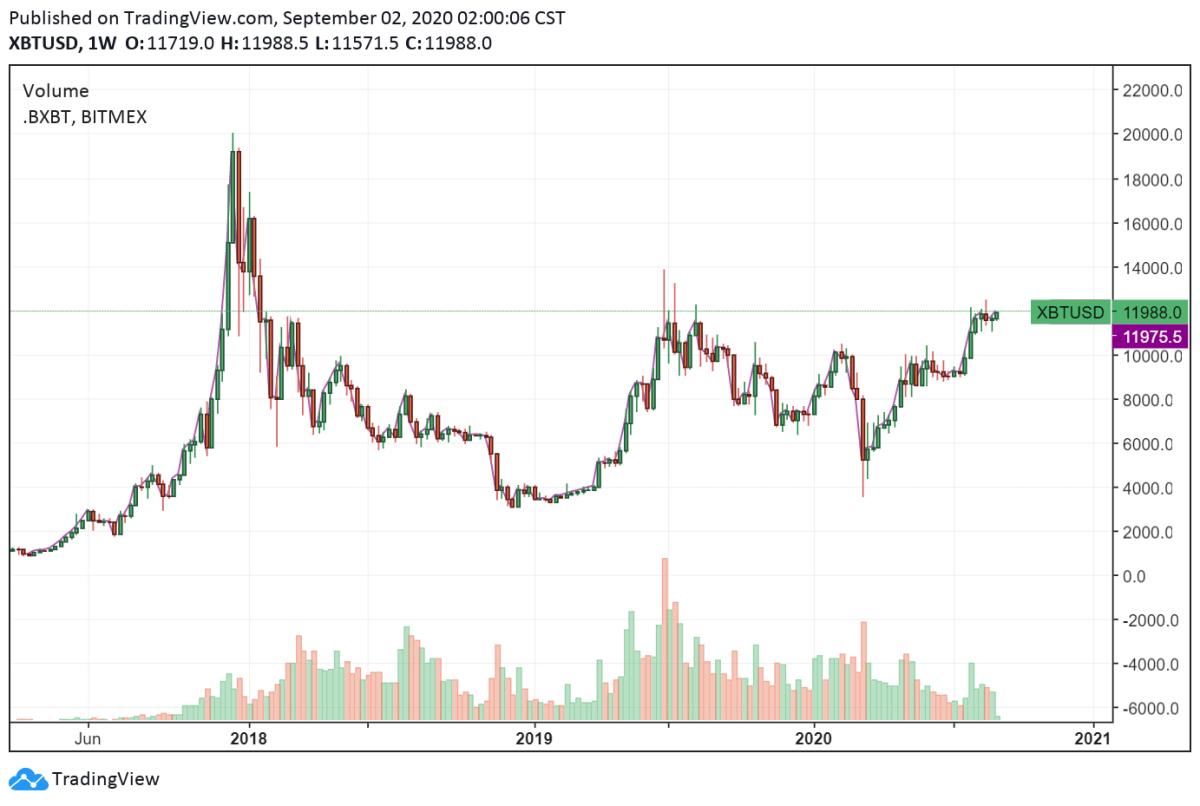 XBT/USD 1-week chart