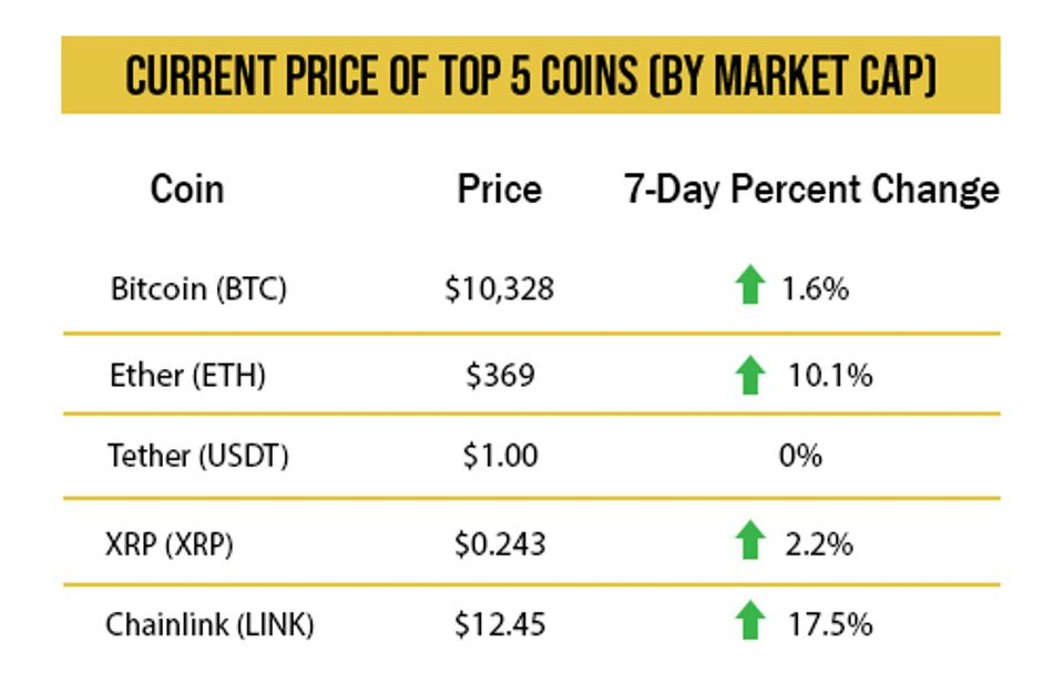 crypto bitcoin price chart