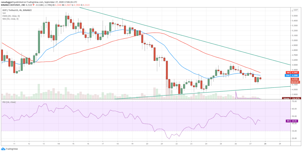 DOT/USD 4-hour chart. Source: TradingView​​​​​​​