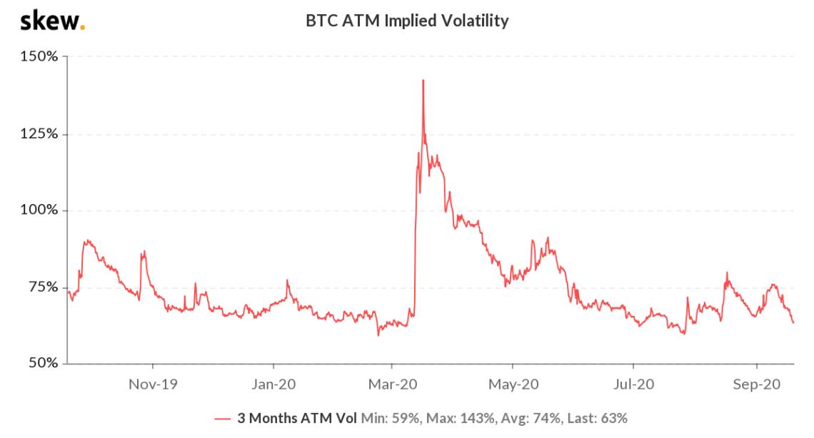 BTC 3-month options implied volatility
