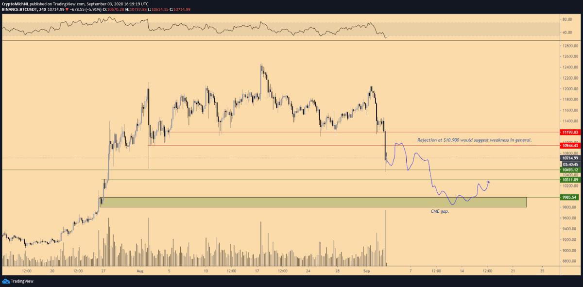 BTC/USDT 4-hour bearish scenario chart. Source: TradingView