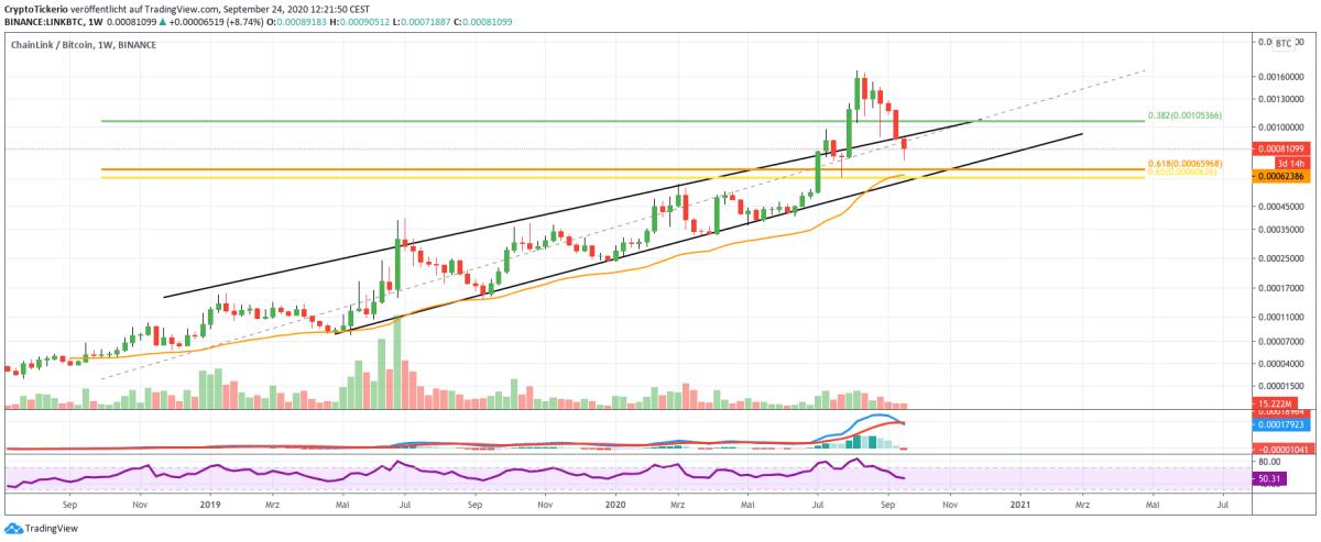 LINK/BTC weekly price chart analysis