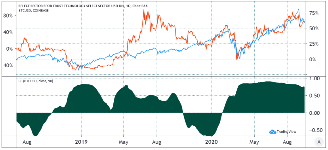 BTC (red) correlation to the U.S. technology sector (blue)