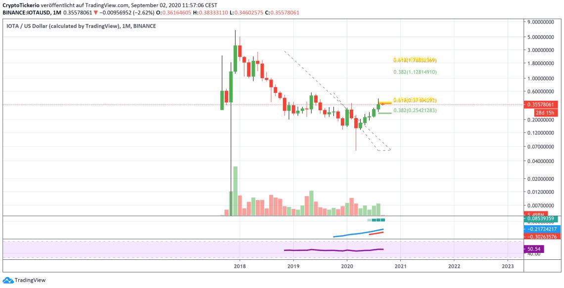 IOTA/USD Monthly  – Tradingview