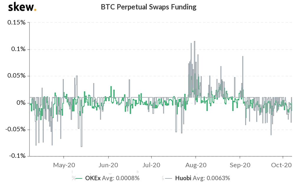 Bitcoin perpetual swaps 8-hour funding rate