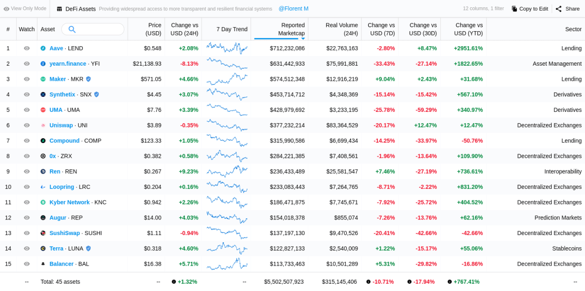DeFi index daily, weekly, monthly gains. Source: Messari.io