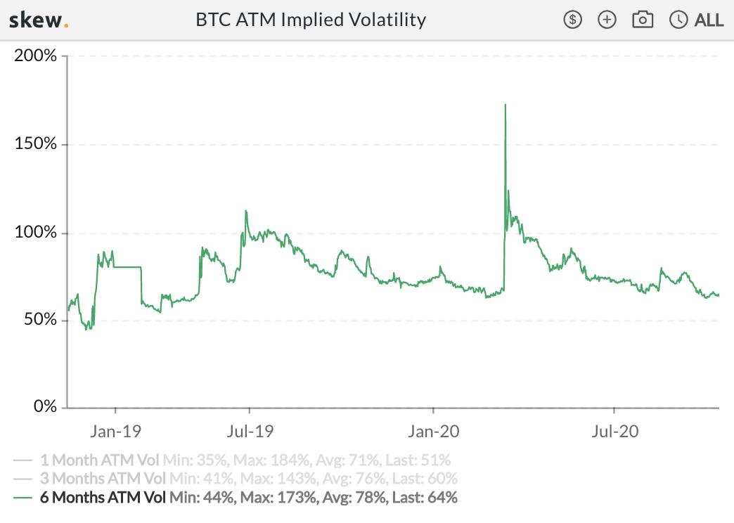 BTC volatility since spring of 2019