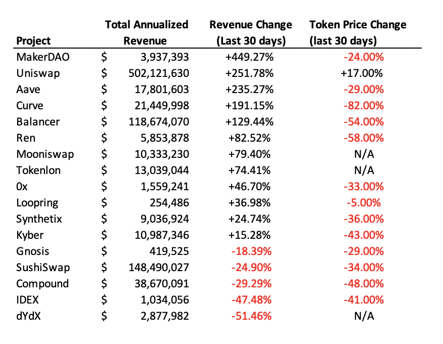 Revenue change versus token price change of major DeFi networks. Source: Twitter.com
