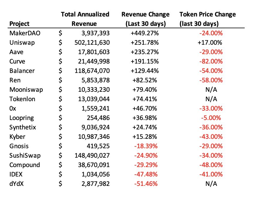 Revenue change versus token price change of major DeFi networks. Source: Twitter.com