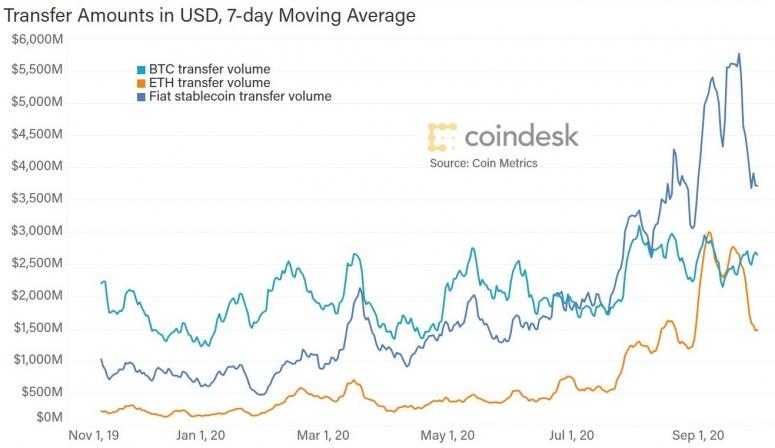 stablecoin-trading-vol-vs-btc