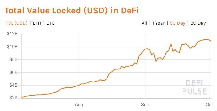 value-locked-in-defi