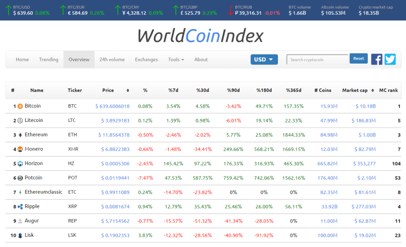 WorldCoinIndex cryptocurrency index tool