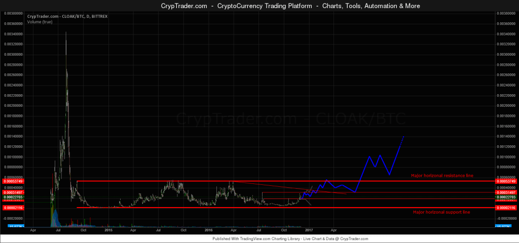 bitcoin-pr-buzz-cloakcoin-technical-analysys