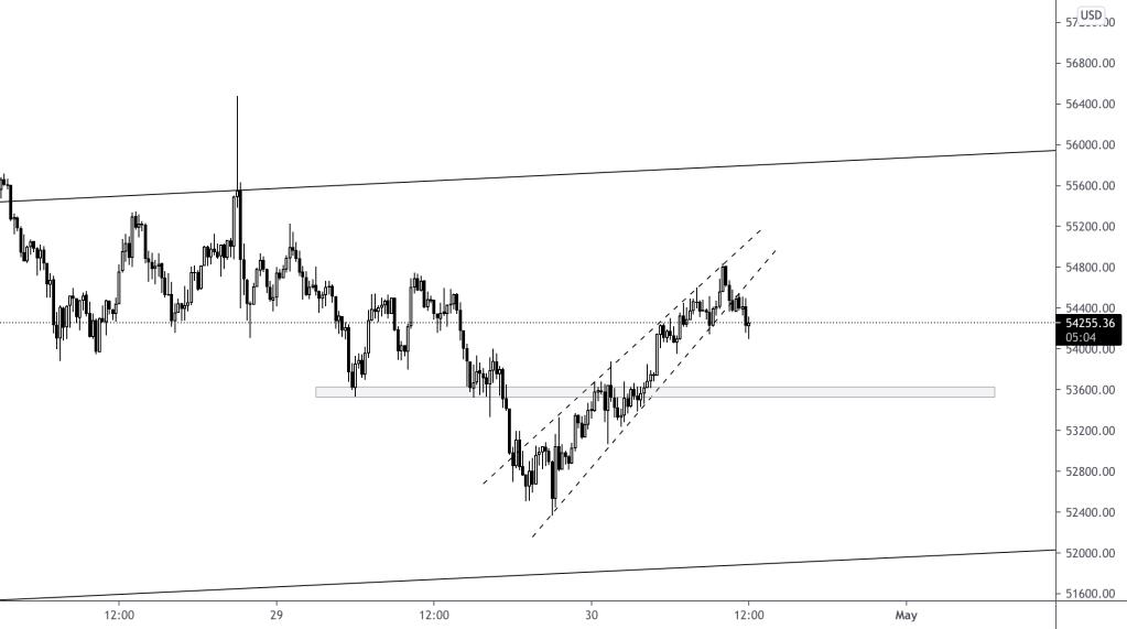 15m Short Scalp on $BTC, break of rising wedge.