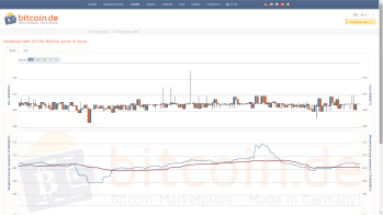 Charts with volume and price information from recent trades