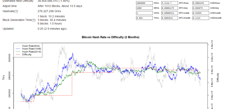 For the second fortnight, bitcoin difficulty drops, after briefly going over 40 billion difficulty