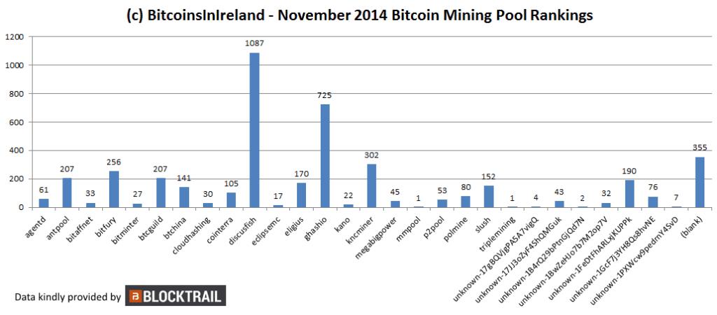 november 14 mining charts