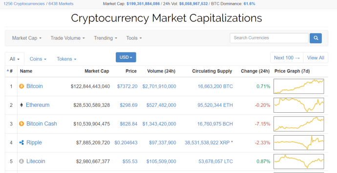 cryptocurrencies, altcoins, market cap