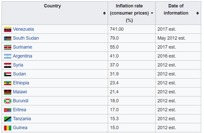 infl rates worldwide