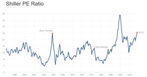 bitcoin, PE, P/E, investments, finance, bubble, crash