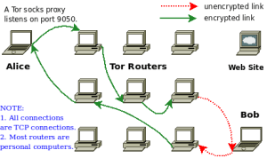 TOR, Routing, Privacy, Onion Router