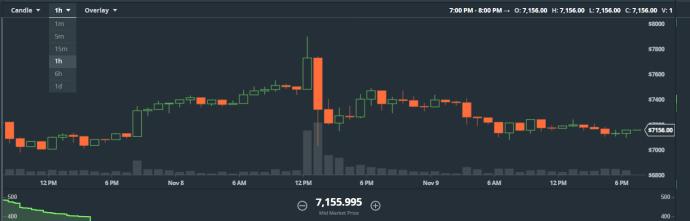 bitcoin, s2x, segwit