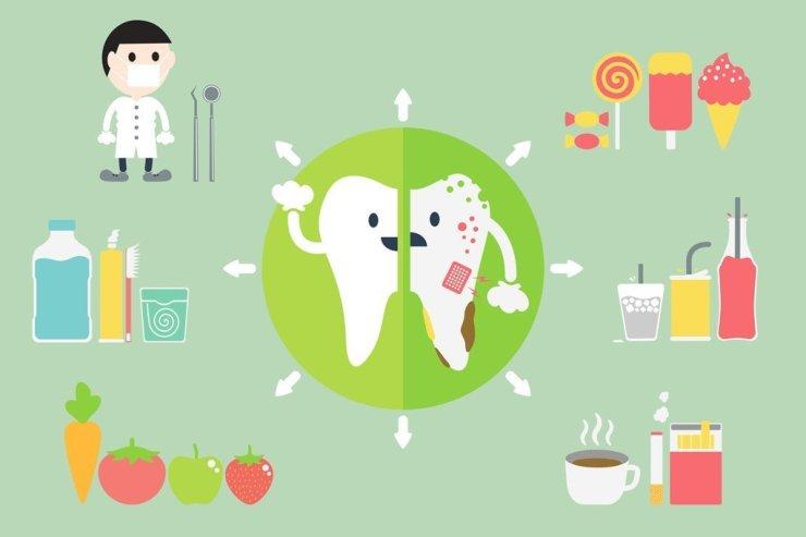 Australia's oral health