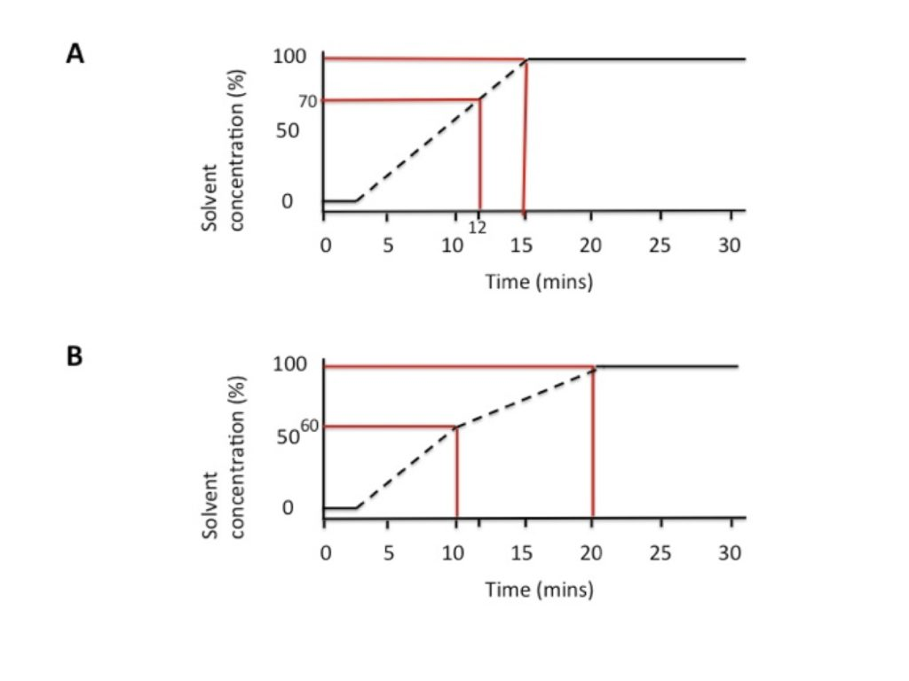 Getting the Most Out of Your Column: Optimizing Your HPLC