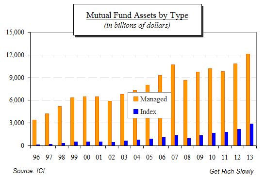 mutual fund assets by type